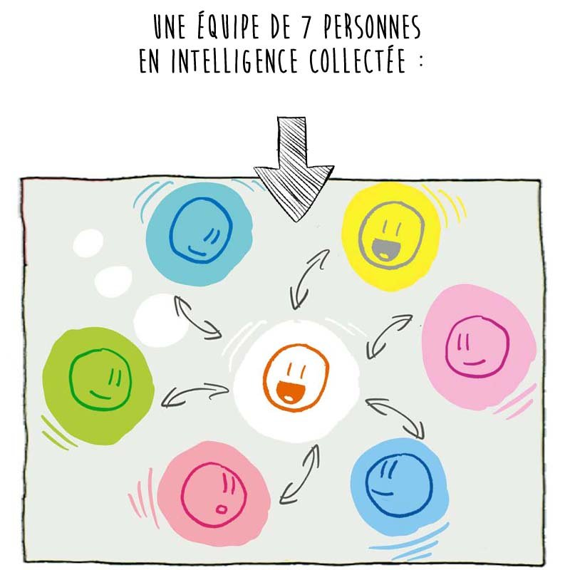 les interactions en intelligence collective eb-consolt