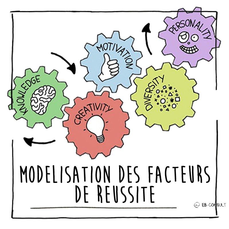modelisation