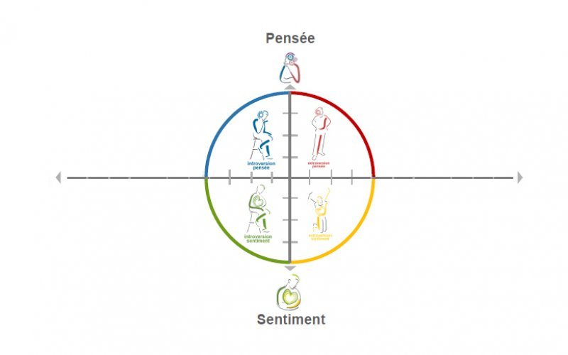 pensee-vs-sentiment