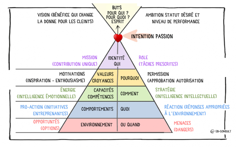 pyramide-dilts-eb-consult